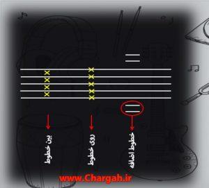 آموزش موسیقی نت خوانی خطوط اضافی و جایگاه نت ها سایت آموزش موسیقی چارگاه