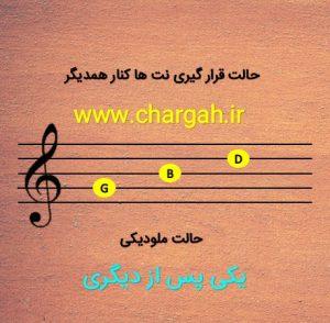آموزش موسیقی از پایه دوره قدم صفر بخشی از این دوره تدریس مفاهیم اصلی و پایه ای موسیقی می باشد این دوره آموزشی-مشاوره ای می باشد