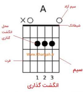 آموزش نت خوانی گیتار - نمودار آکوردها - علائم و نشانه های روی این نمودار