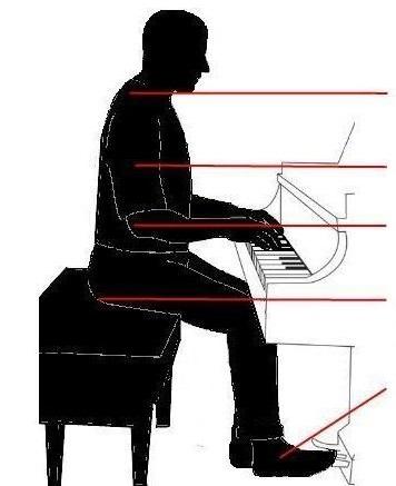 آموزش پیانو جلسه اول - هرگز قوز نکنید و پشتتان صاف باشد