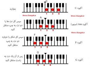 آموزش پیانو تصویری به صورت رایگان همراه با فیلم آموزشی - شماره گذاری انگشتان و قرار گیری انگشتان به منظور اجرا اکوردهای مشخص شده
