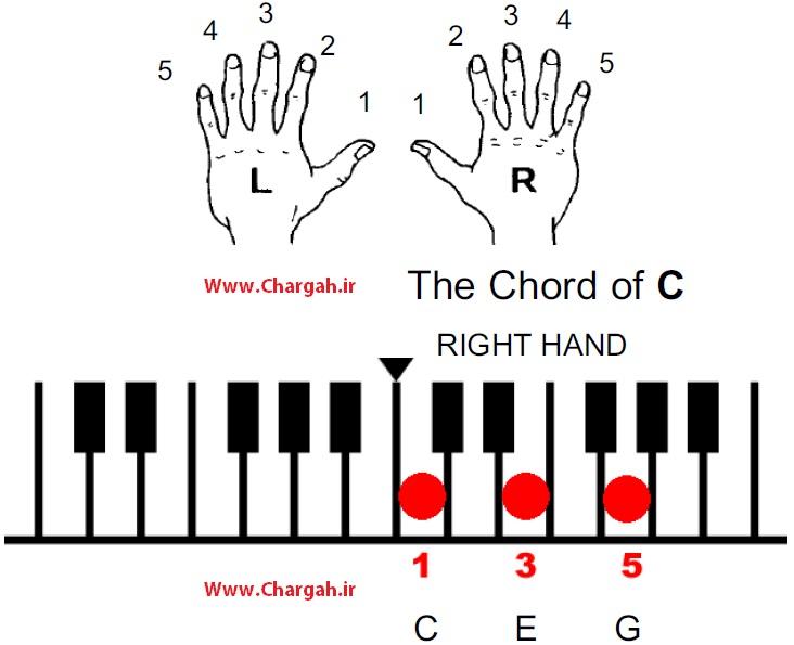 آموزش پیانو تصویری به صورت رایگان همراه با فیلم آموزشی - شماره گذاری انگشتان و قرار گیری انگشتان به منظور اجرا اکورد