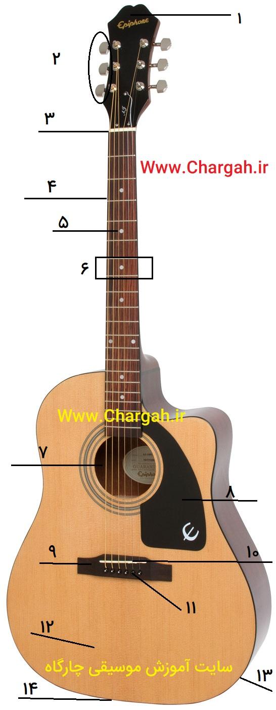 گیتار و معرفی اجزای آن – اجزای نوع آکوستیک