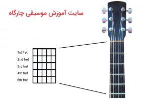 آموزش نت خوانی گیتار -نمودار اکورد ها تشکیل شده است از خطوط عمودی و افقی که بیانگر سیم ها و فرت ها می باشند