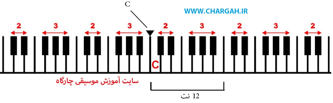 آموزش پیانو مبتدی - ترتیب قرار گرفتن کلاویه های سیاه و سفید
