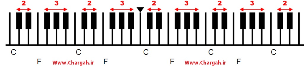 آموزش پیانو مبتدی - ترتیب قرار گرفتن نت های کلاویه های سفید و سیاه