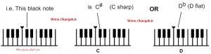 آموزش پیانو مبتدی - نشانه های تغییر دهنده و کلاویه های سیاه (دیز و بمل)