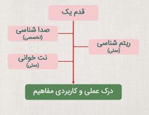 قدم یک از سه کلاس آموزشی تشکیل شده است