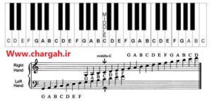 آموزش سلفژ -در سیستم الفبایی به صورت حروف انگلیسی C ،D ،E ،F ،G ،A ،B خواهید شناخت